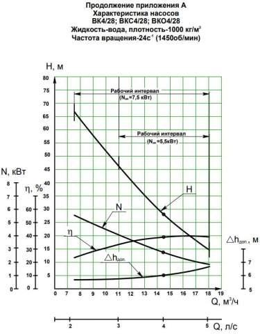Напорная характеристика насоса ВК 4/28А (5,5 кВт)