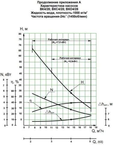 Напорная характеристика насоса ВК 4/28К (7,5 кВт)