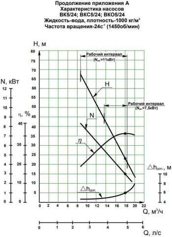 Напорная характеристика насоса ВК 5/24Б-2Г (7,5 кВт)