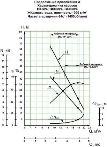 Напорная характеристика насоса ВК 5/24Б (7,5 кВт)