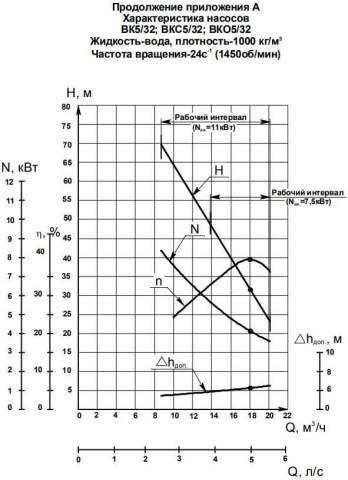 Напорная характеристика насоса ВК 5/32Б-2Г (7,5 кВт)