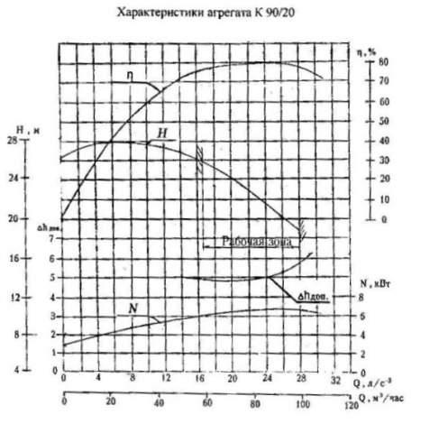 Напорная характеристика насоса К 90/20
