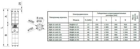 Насос 10-160-150*нро в разрезе