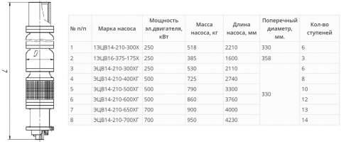 Насос 14-210-300 Х в разрезе
