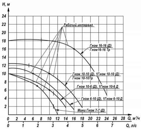Напорная характеристика насоса ГНОМ 10-6 Д220V