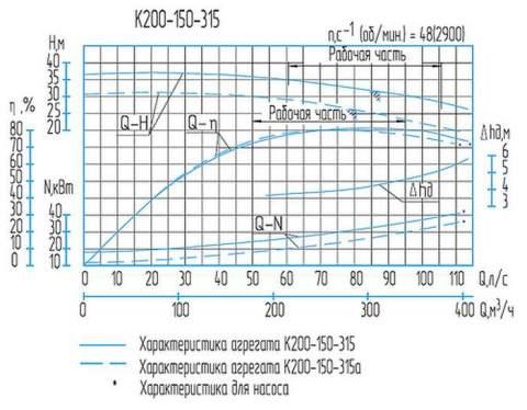 Напорная характеристика насоса К 200-150-315а (37 кВт)