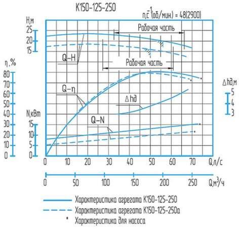 Напорная характеристика насоса К 150-125-250а