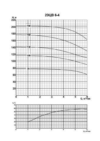 Напорная характеристика насоса 2ЭЦВ 6-4-100