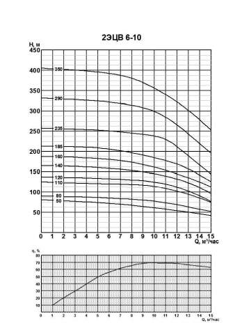 Напорная характеристика насоса 2ЭЦВ 6-10-140