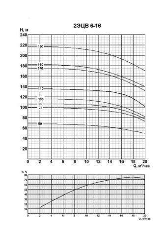 Напорная характеристика насоса 2ЭЦВ 6-16-100
