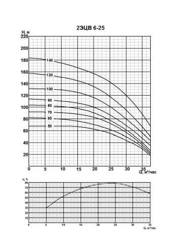 Напорная характеристика насоса 2ЭЦВ 6-25-80