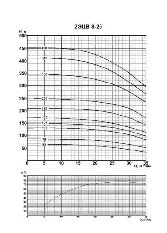Напорная характеристика насоса 2ЭЦВ 8-25-70