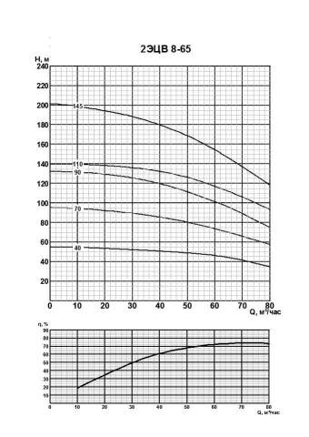 Напорная характеристика насоса 2ЭЦВ 8-65-40