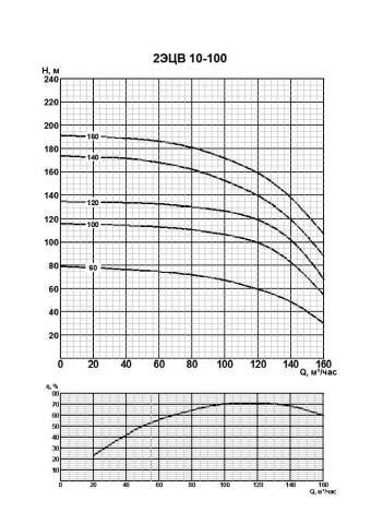 Напорная характеристика насоса 2ЭЦВ 10-100-120нро
