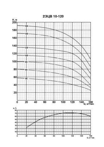 Напорная характеристика насоса 2ЭЦВ 10-120-160нро
