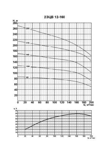 Напорная характеристика насоса 2ЭЦВ 12-160-140нро