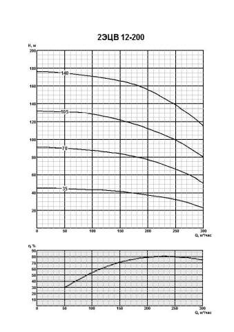 Напорная характеристика насоса 2ЭЦВ 12-200-35нро