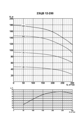 Напорная характеристика насоса 2ЭЦВ 12-250-70нро