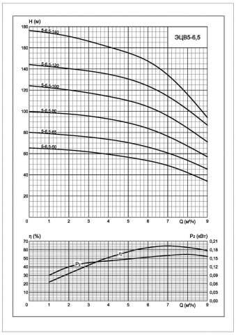 Напорная характеристика насоса ЭЦВ 5-6,5-80 Х
