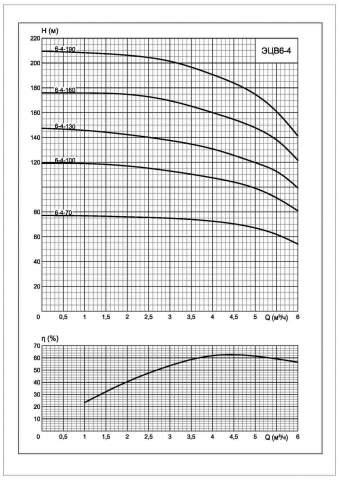 Напорная характеристика насоса ЭЦВ 6-4-70