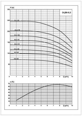 Напорная характеристика насоса ЭЦВ 6-6,5-160