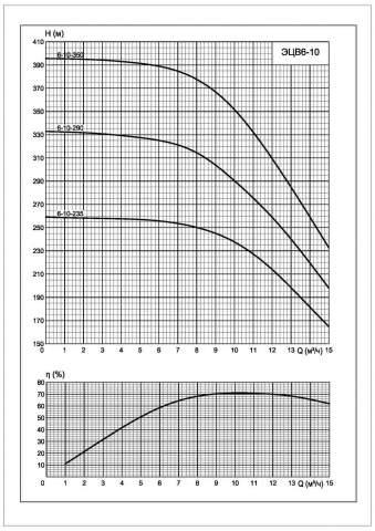 Напорная характеристика насоса ЭЦВ 6-10-290