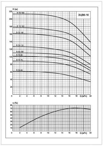 Напорная характеристика насоса ЭЦВ 6-16-50