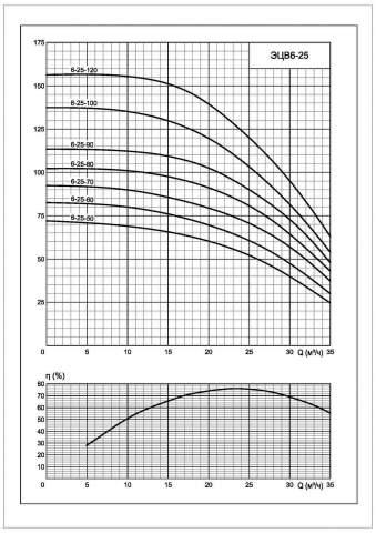 Напорная характеристика насоса ЭЦВ 6-25-70