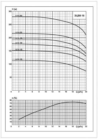 Напорная характеристика насоса ЭЦВ 8-16-160