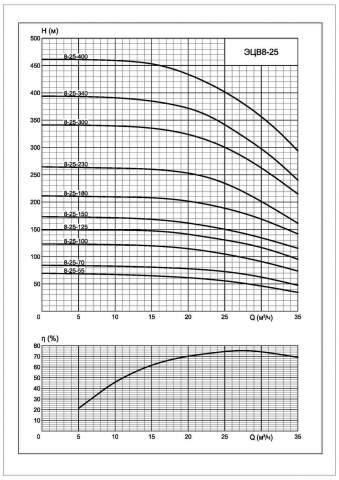 Напорная характеристика насоса ЭЦВ 8-25-400