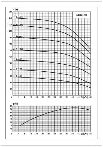 Напорная характеристика насоса ЭЦВ 8-40-200*арк