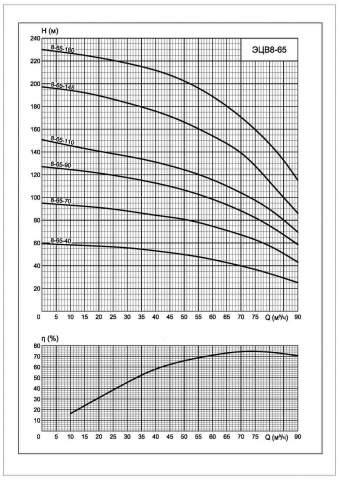 Напорная характеристика насоса ЭЦВ 8-65-70