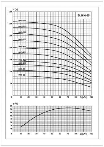 Напорная характеристика насоса ЭЦВ 10-65-250*нрк