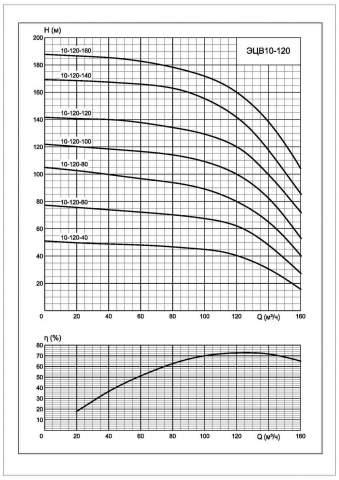Напорная характеристика насоса ЭЦВ 10-120-100*нро