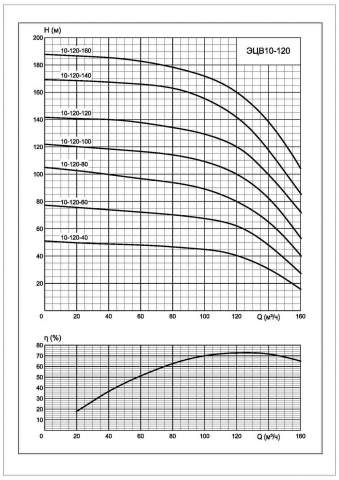 Напорная характеристика насоса ЭЦВ 10-120-140*нро