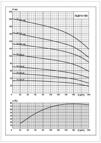 Напорная характеристика насоса ЭЦВ 10-160-35*нро