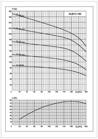 Напорная характеристика насоса ЭЦВ 12-160-200*нро