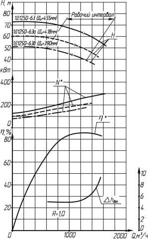 Напорная характеристика насоса 1Д 1250-63а 250 кВт