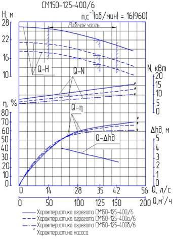 Напорная характеристика насоса СМ 150-125-400/6а