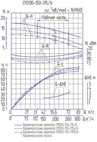 Напорная характеристика насоса СМ 200-150-315/6