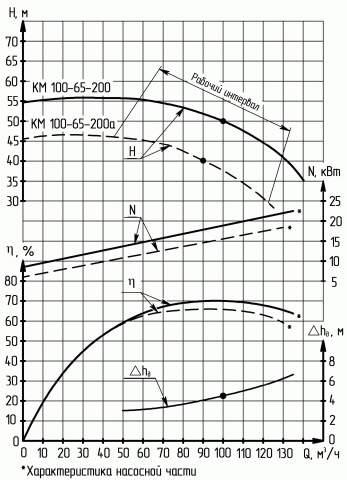 Напорная характеристика насоса КМ 100-65-200-с