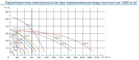 Напорная характеристика насоса ЦМК 50-40